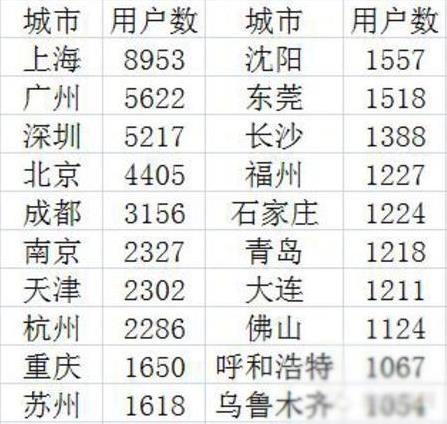 图说:内地多个城市用户数被曝光 来源/网络图